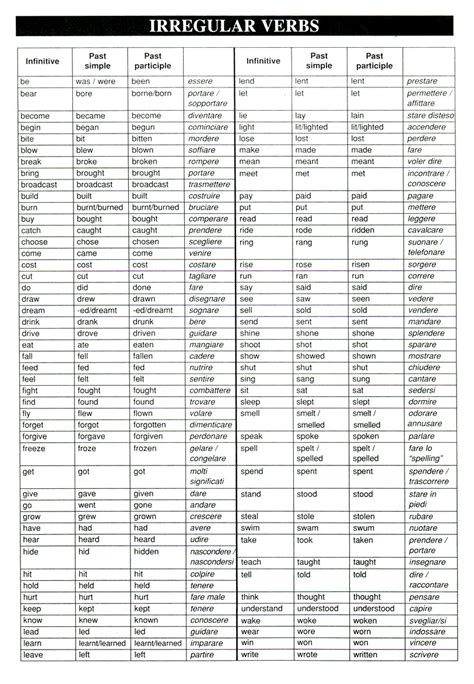 verb conjugation table search results for verb conjugation table