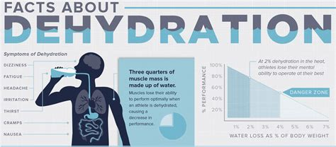 dehydration gatorade facts about dehydration