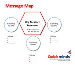message map template how to pitch your business idea in 30 seconds rick salmon