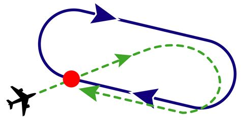 holding pattern entry rule of thumb f 225 jl holdteardropentry2 svg wikip 233 dia