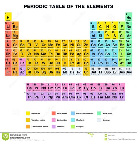 periodic table of the elements stock vector image 53607220