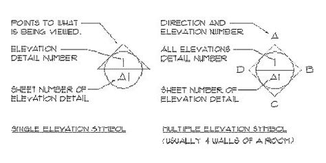 elevation symbol on floor plan elevation detail symbol drawing class pinterest