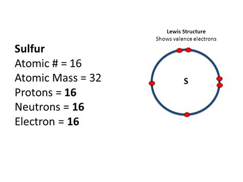 how many protons in sulfur part a atomic structure ppt