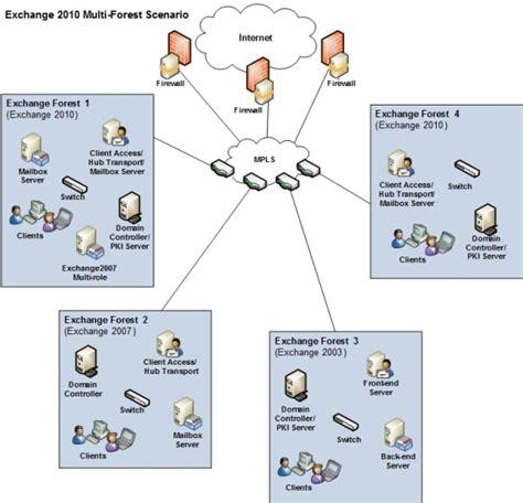 exchange visio diagram 8 best images of exchange 2010 diagram microsoft