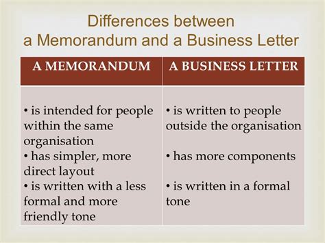 difference between business letter and memo letter memorandum ppt