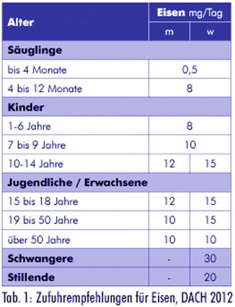 eisenwert schwangerschaft tabelle eisen pflanzlich gut versorgt vegetarische ern 228 hrung
