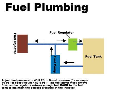 Fuel Pressure Regulator Plumbing by Ancillary Fuel Injection Components