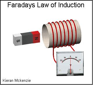 faraday s s of electromagnetic induction second