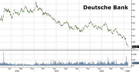 Kosten Letter Of Credit Deutsche Bank E Il Momento Panico Per Deutsche Bank Vocidallestero