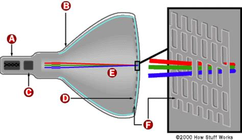 working of crt monitor with diagram a particle accelerator howstuffworks