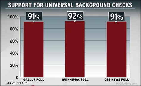Universal Background Check Poll Universal Background Checks Evidently 90 Support Just Isn T Enough To Convince