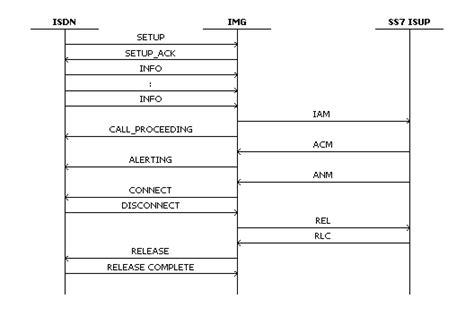 call flow diagram visio flow diagram visio best free home design idea