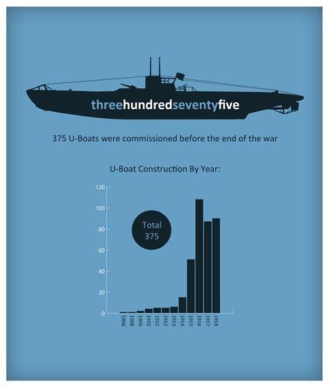 u boat ww1 information ww1 u boat infographic submarines pinterest