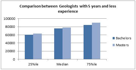 How Much More Do Those With Mba Earn Statistics by Geologist Salaries The Careerminer