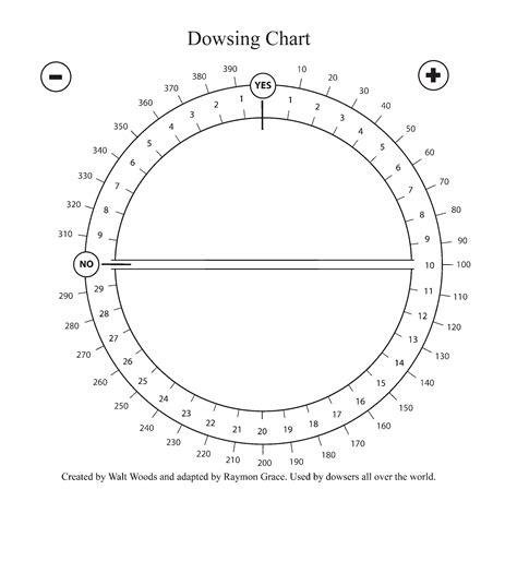 printable alphabet pendulum chart alphabet dowsing chart related keywords alphabet dowsing