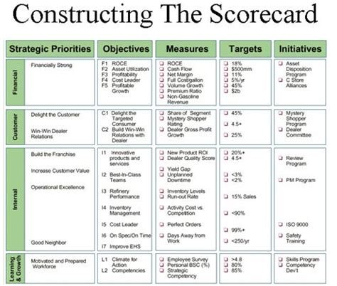business balanced scorecard template 708 best it images on