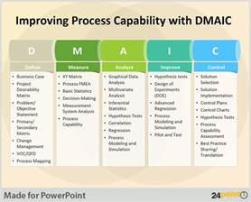dmaic template ppt tips to use dmaic tool in business presentations