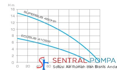 Pompa Celup Leader pompa celup air asin ecosub 410 sw sentral pompa