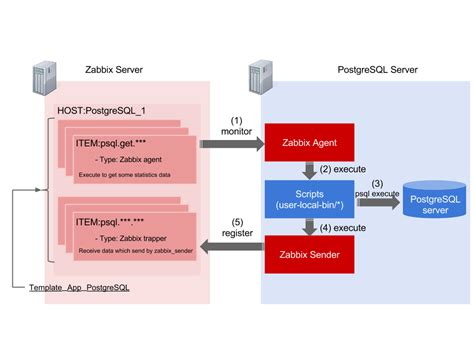 postgresql create database template postgresql monitoring template for zabbix pg monz