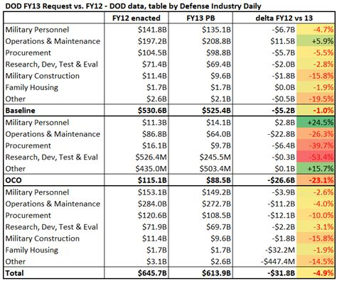 Office Of The Budget by War News Updates U S Defense Budget Fiscal 2013 Highlights