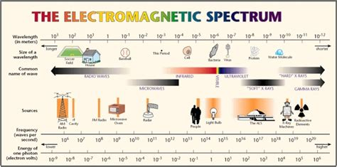 The Light Spectrum by Electromagnetic Waves And Human Health Intechopen
