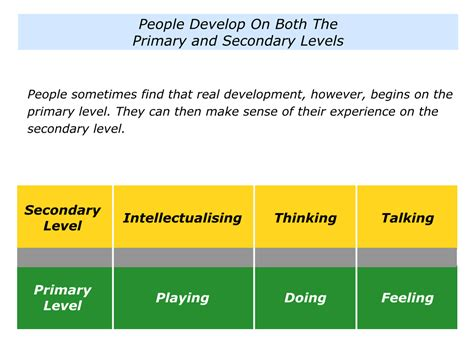 Secondary Level p is for developing on the primary level and the secondary level the positive encourager