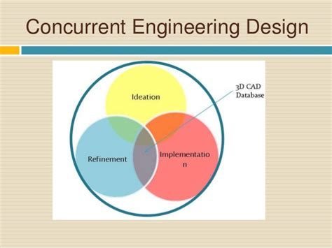 design for manufacturing and concurrent engineering design process