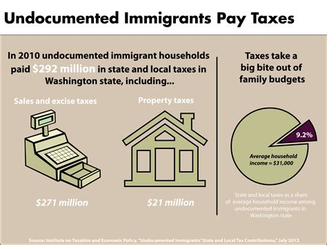 undocumented how immigration became illegal books undocumented immigrants pay taxes budget and policy