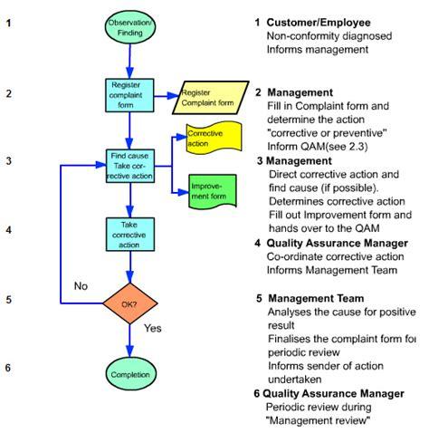 capa flowchart capa system flowchart create a flowchart
