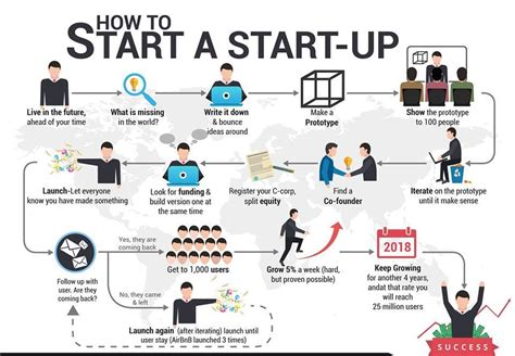 how to start a how to start a startup infographics resources startup india forum
