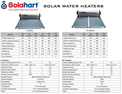 Solahart Water Heater Surabaya advice on solar water systems home and garden