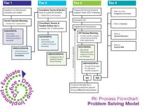 response to intervention templates 5 best images of rti process flow chart rti intervention