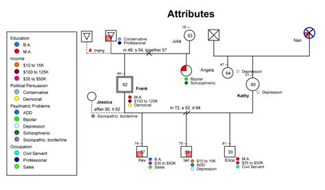 template of genogram genogram exles genogram analytics