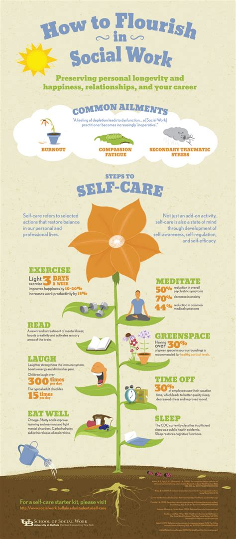 request a self care infographic at buffalo