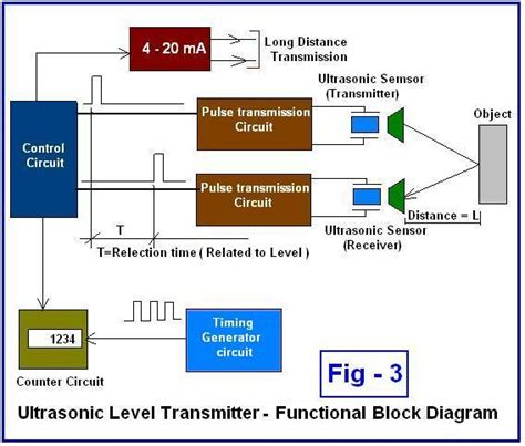 radar level transmitter wiring diagram 38 wiring diagram