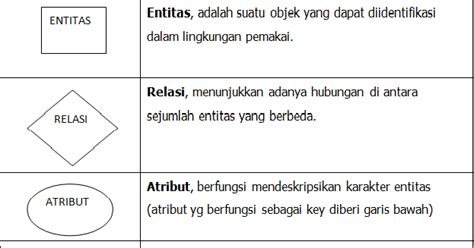trik membuat erd cara membuat erd entity relational diagram tips trik