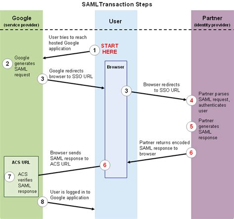 saml workflow apps integration swivel knowledgebase wiki