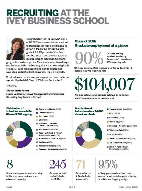 Ivey Mba Start Date by Ivey Mba Employment Report 2018 2019 Student Forum
