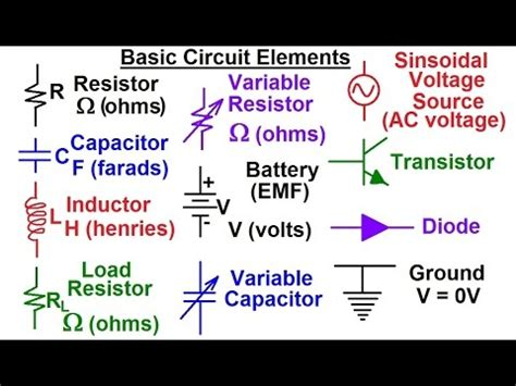 basic concept of integrated circuits and manufacturing electrical engineering basic concepts 2 of 7 basic circuit elements