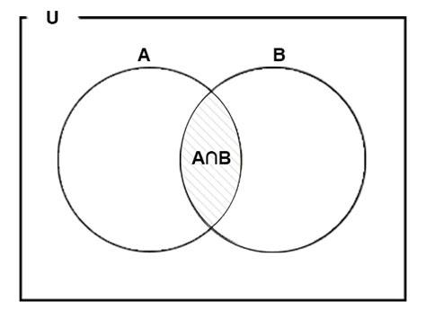 a b venn diagram venn diagram mathstopia