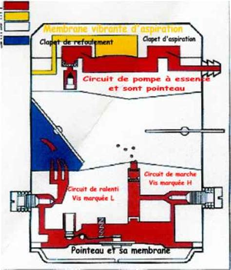 Reglage Carburateur Tillotson Tronconneuse by Les Carburateurs 224 Membranes Comment C A Marche