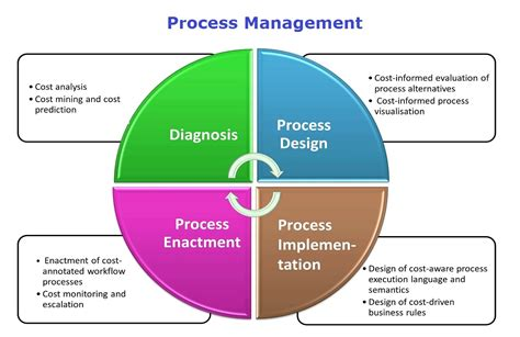 process management lean six sigma business diagrams frameworks models