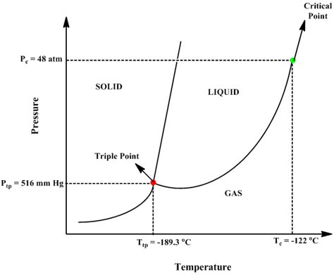 phase diagram argon solved argon gas has its point at 2189 3 176 c and 516 mm h chegg