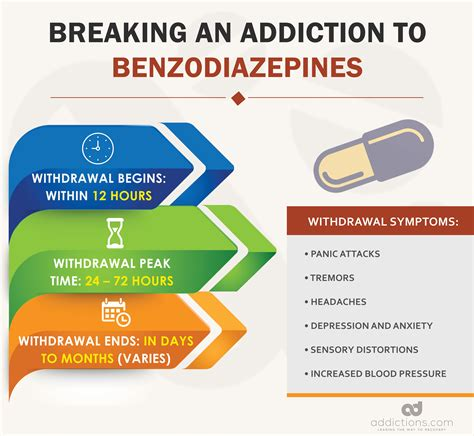 How To Detox From Benzos by Breaking Addiction How Does It Take To An