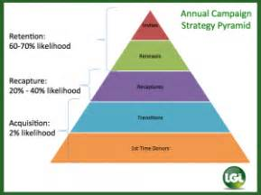 Annual Giving Caign Outline by Annual Giving Plan Template Pictures To Pin On Pinsdaddy