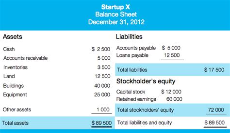 So You Re A Startup How To Deal With Financial Statements Velocity Startup Balance Sheet Template