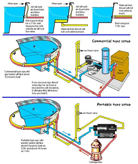 diagram of bathtub drain system jacuzzi piping diagram free download wiring diagrams