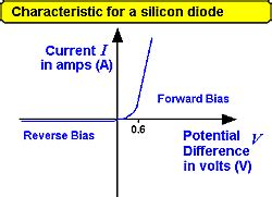 silicon diode forward resistance 28 images diode biasing engineering360 gw dip silicon