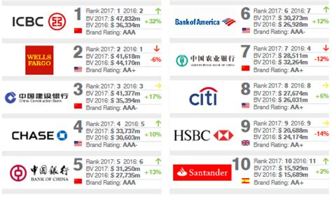 top 10 banks in world these 2 south banks are among the most powerful