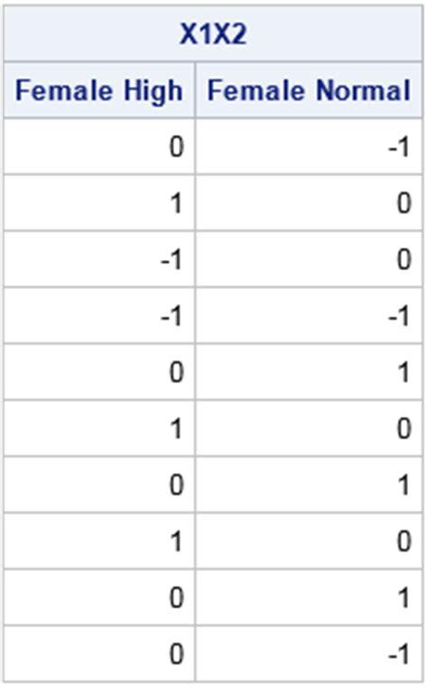 design effect sas dummy variables in sas iml proc x com